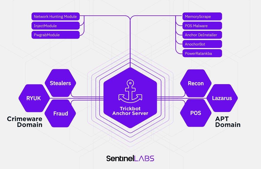 SentinelLabs identifie un lien caché entre Trickbot «Anchor » et l'outil « Lazarus », présumé Nord-Coréen